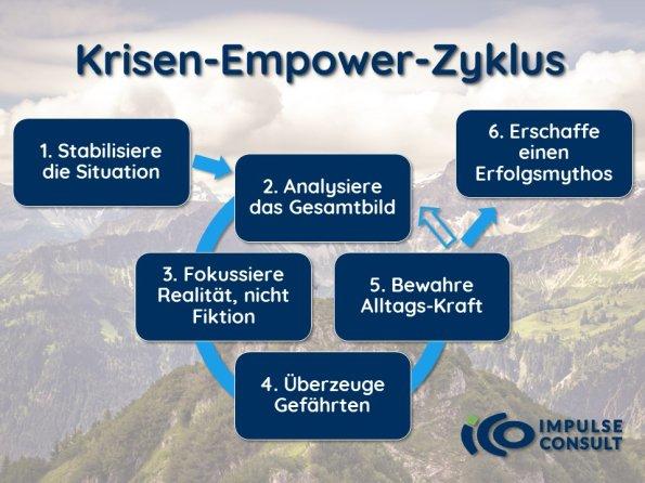 Krisen-Empower-Zyklus ICO ImpulseConsult Oberstdorf GmbH