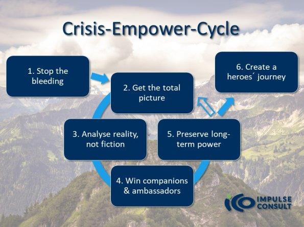 Krisen-Empower-Zyklus Mar2021 englisch