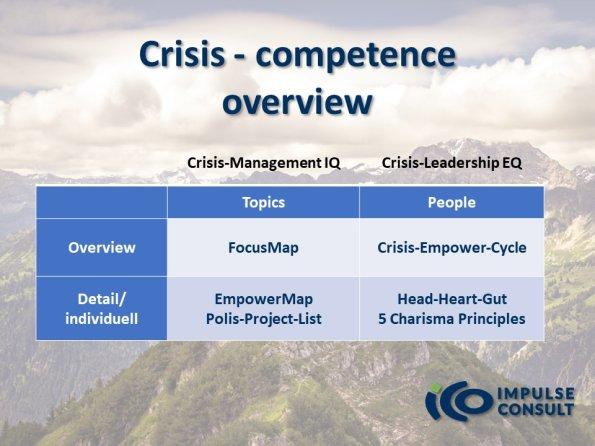Krisen-Kompetenz im Überblick Mrz21 ICO englisch