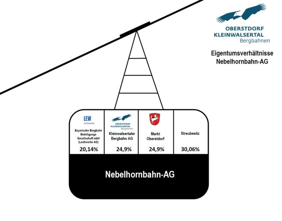 Eigentumsverhältnisse Nebelhornbahn-AG 2019
