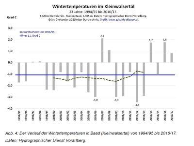 Wintertemperaturen im Kleinwalsertal -Graphik der letzten 23 Jahre